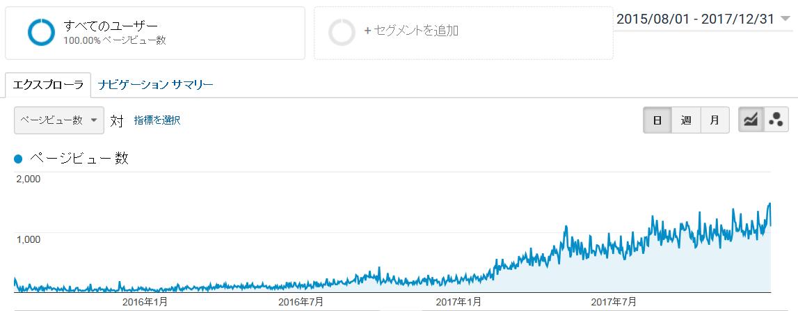 Googleアナリティクスでわかるページビューグラフ