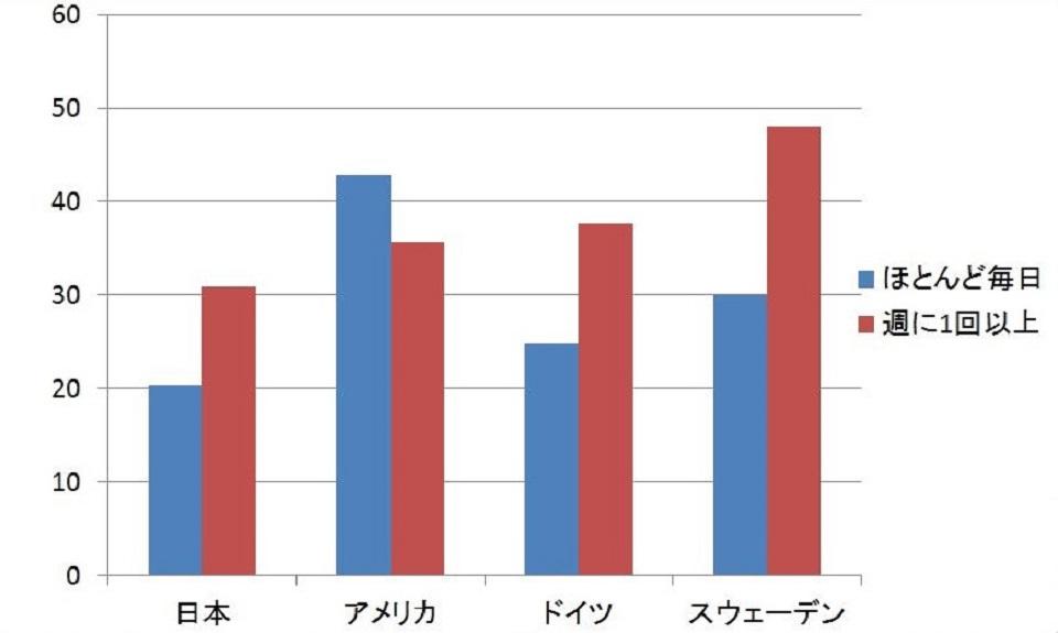 別居している子供と高齢者が連絡をとりあう頻度のグラフ