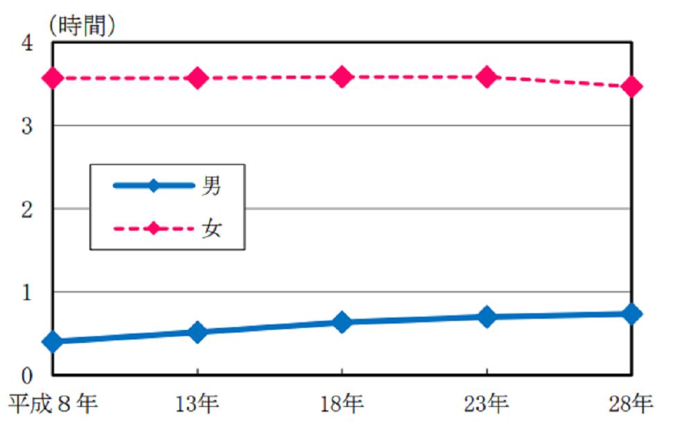男女別家事関連時間の推移(平成8年~平成28年)のグラフ
