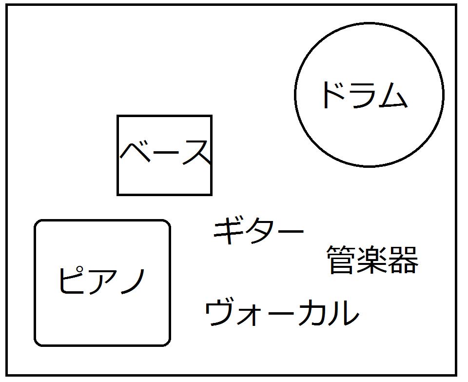 ステージ配置の図