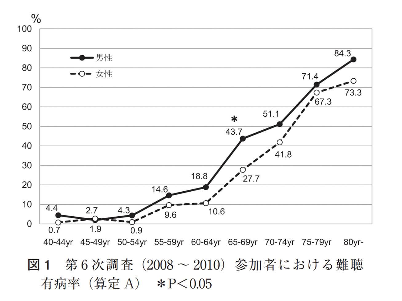 老人性難聴有病率のグラフ