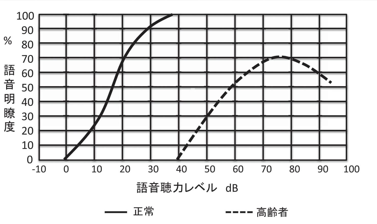 老人性難聴の「語音弁別検査」の結果を表すグラフの一例