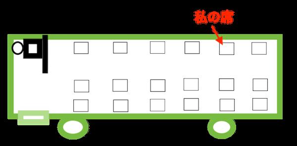 座席表の図