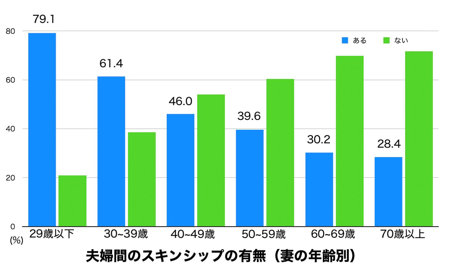 夫婦間のスキンシップの有無を妻の年代別に集計した結果のグラフ