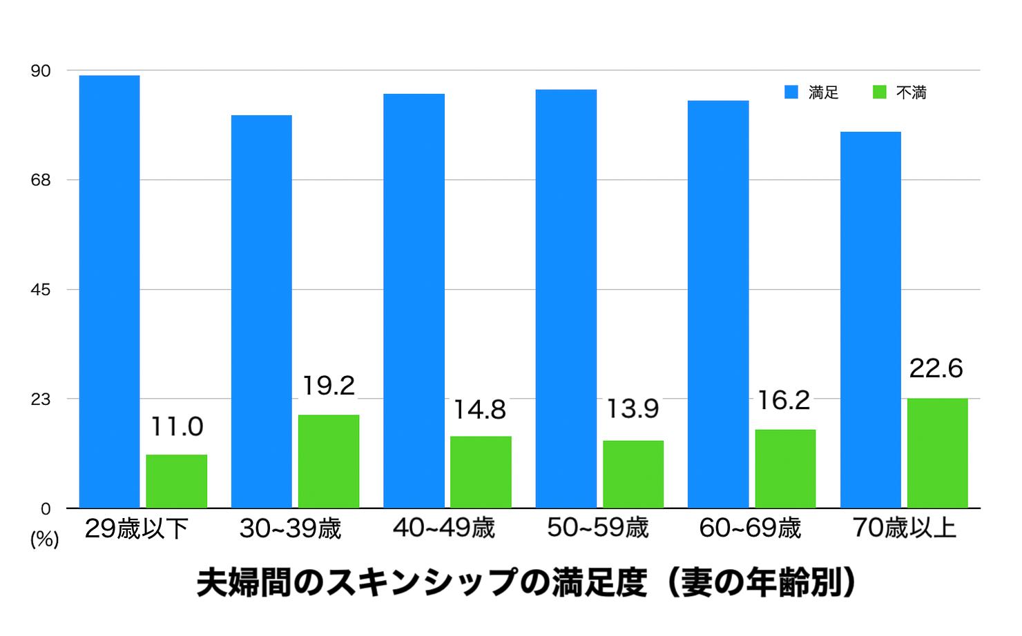 夫婦間のスキンシップの満足度を妻の年代別に集計した結果のグラフ