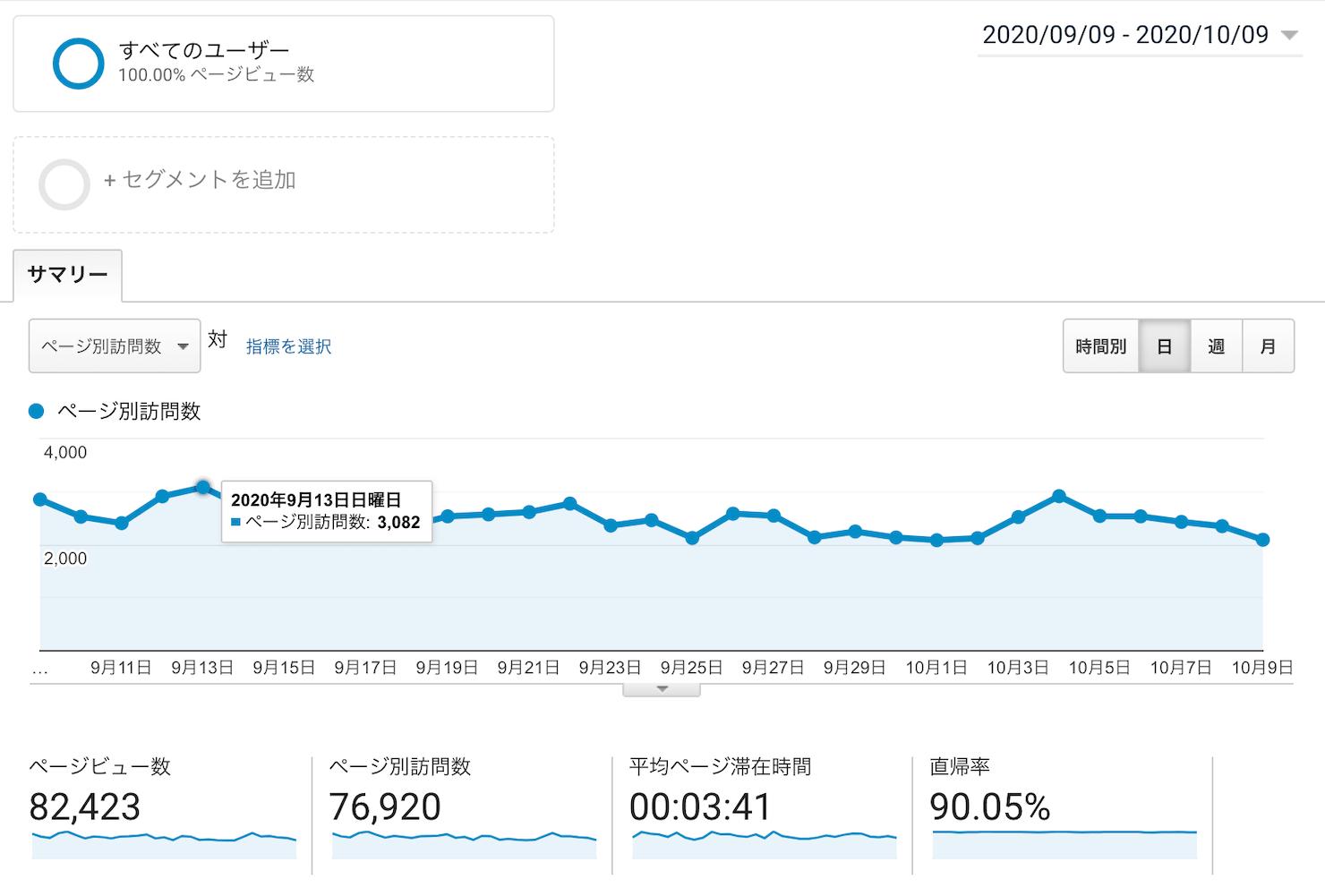 現在のブログのpvの推移のグラフ