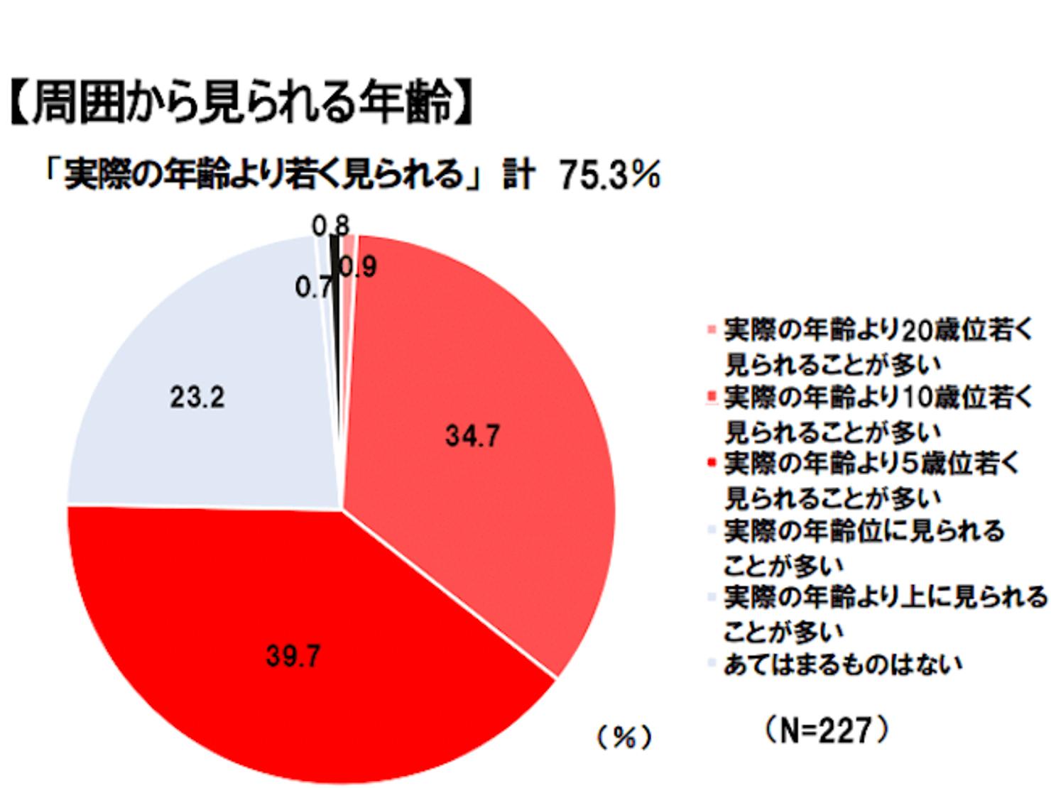 70代の人の見た目年齢のアンケート調査結果のグラフ