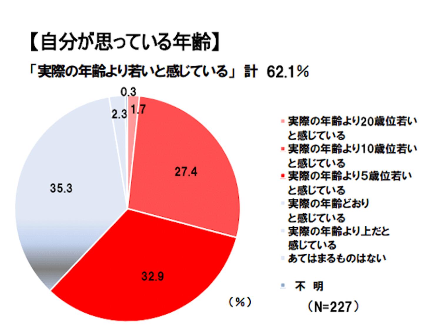 70代の人の見た目年齢のアンケート調査結果のグラフ2