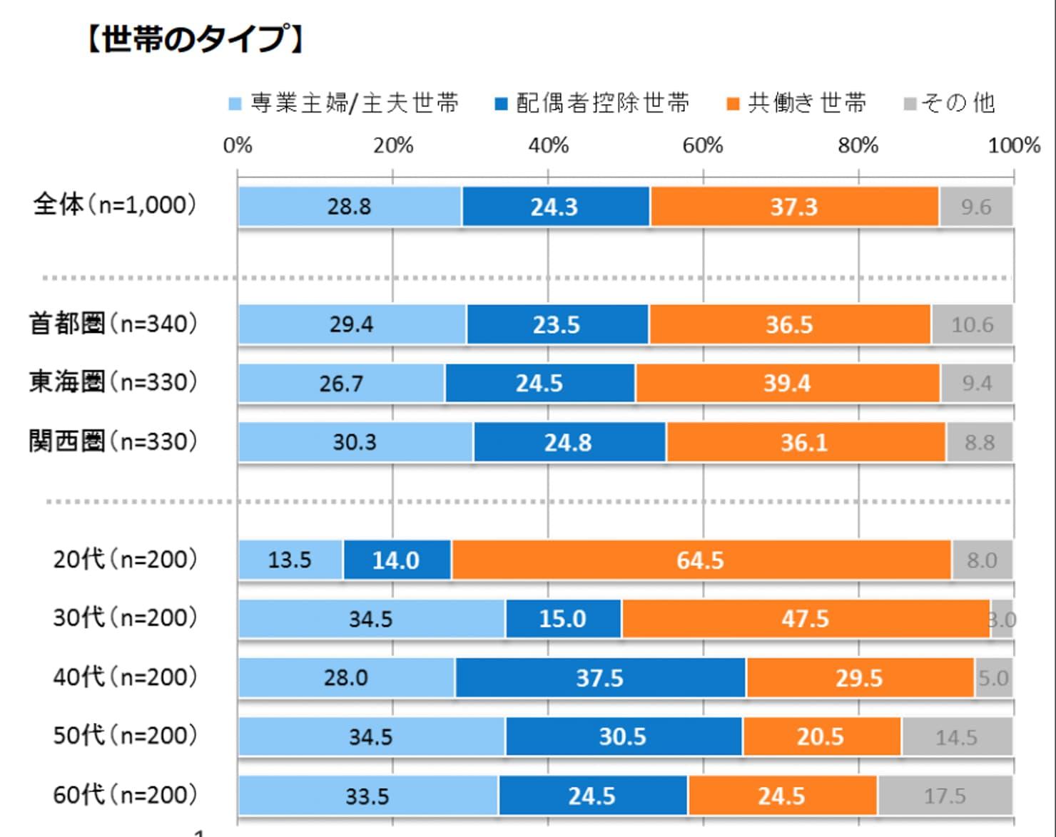 収入形態別の割合の世代間比較のグラフ