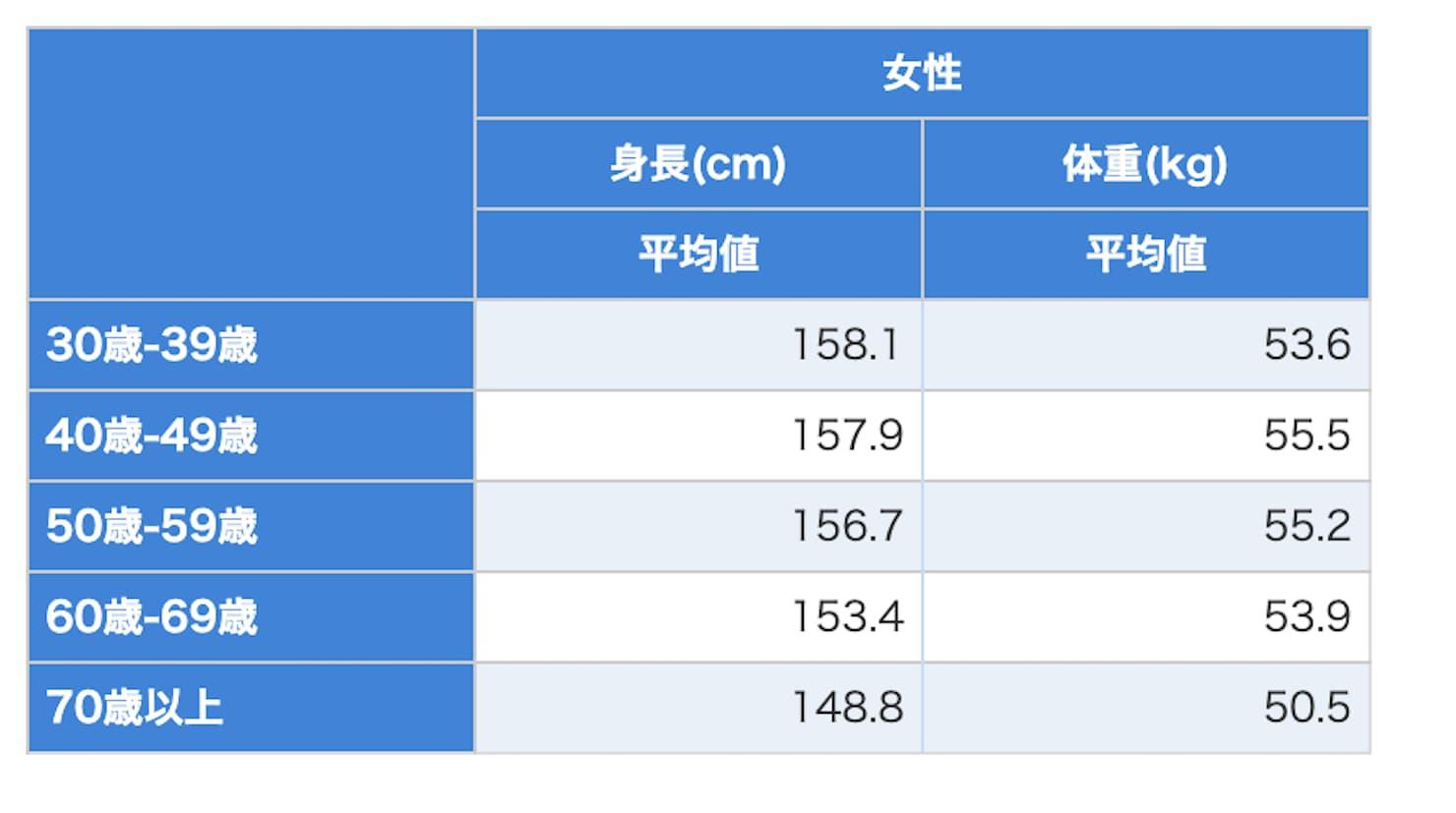 女性の年代別体重と身長の平均値