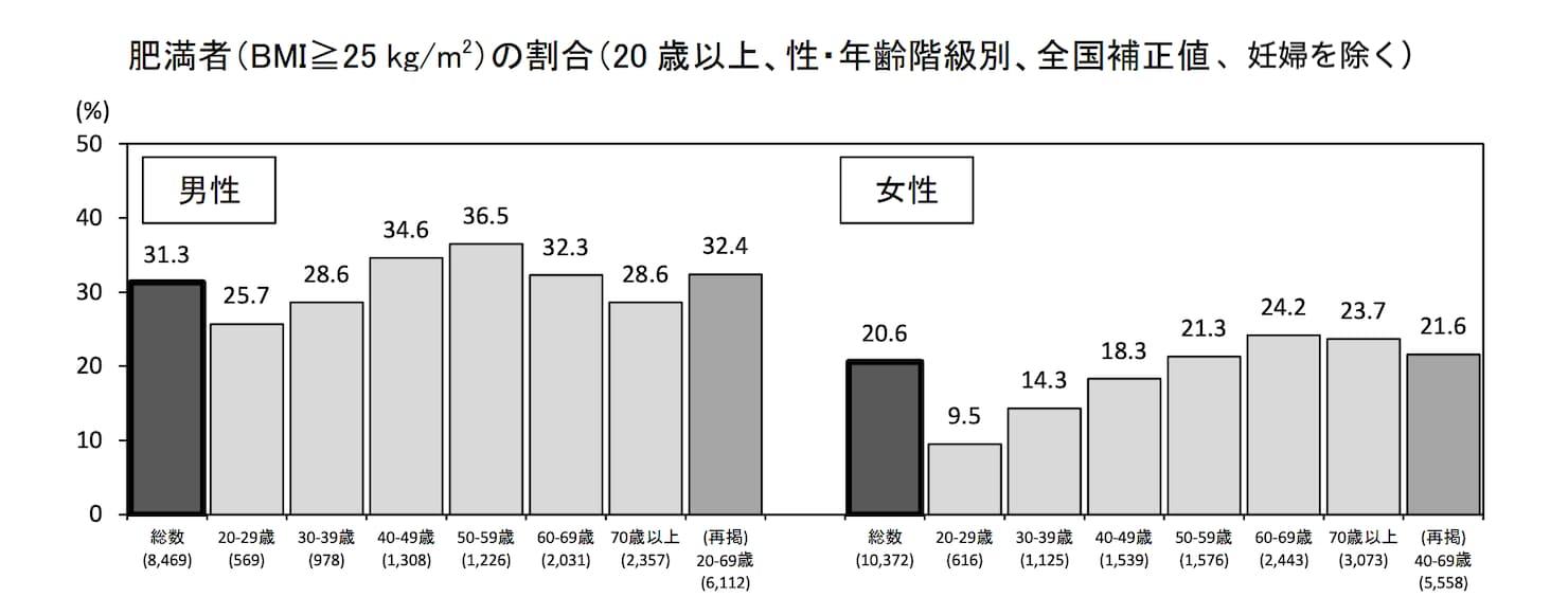 年代別の肥満者の割合のグラフ